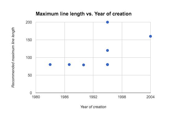 Maximum line length vs Year of creation